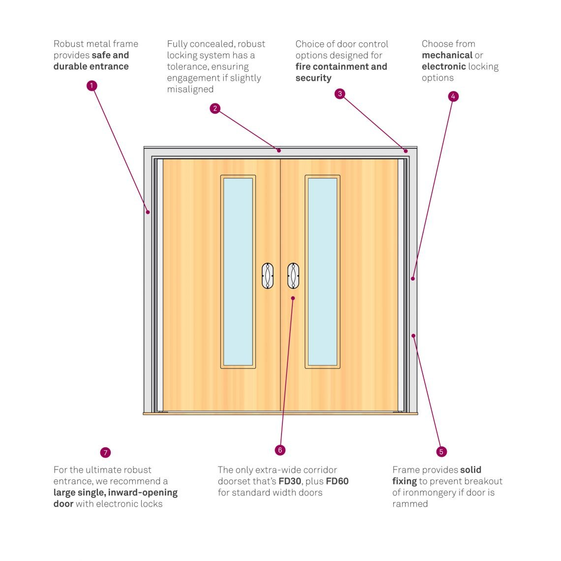 Double Doorset Infographic
