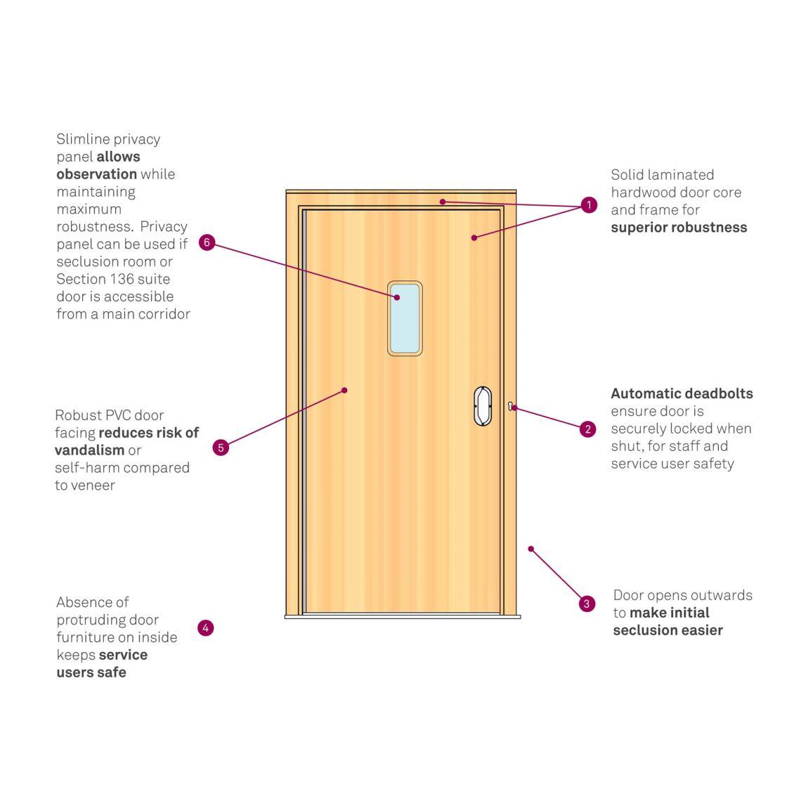 seclusion doorset infographic